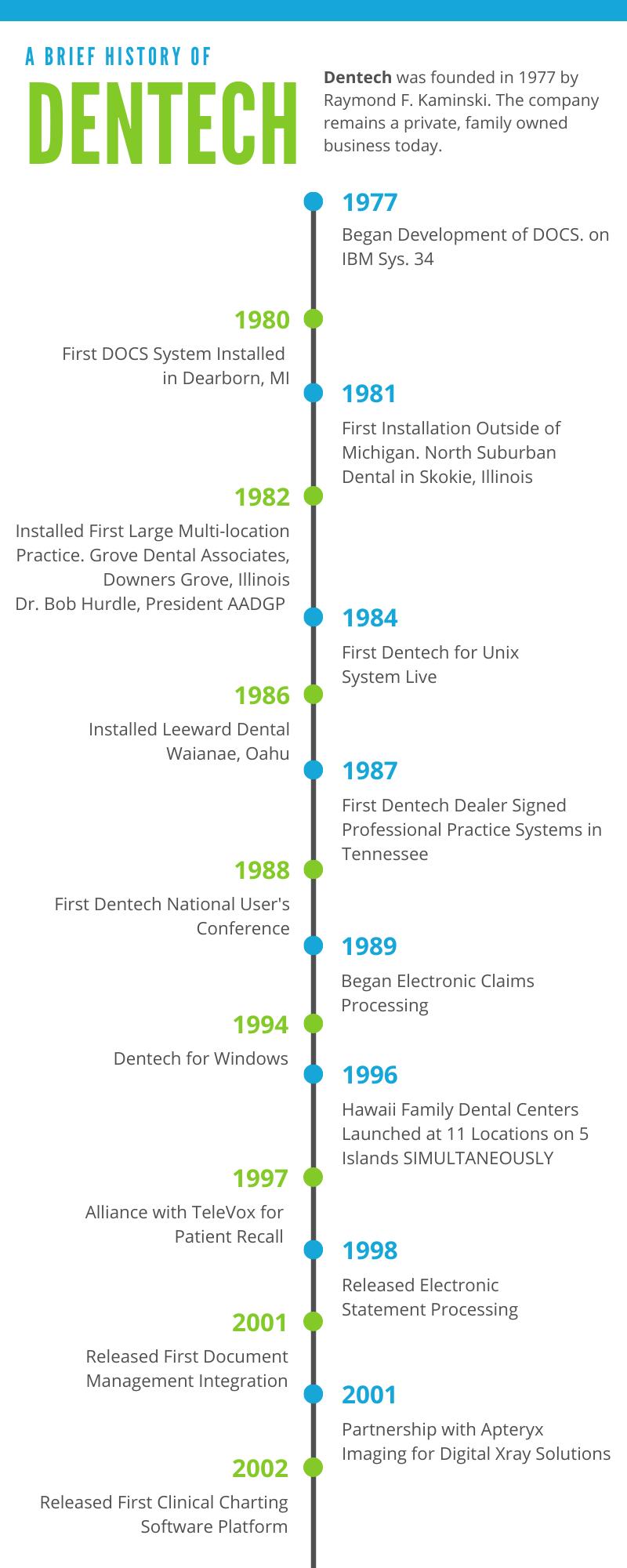 About Dentech Timeline 1977-2002