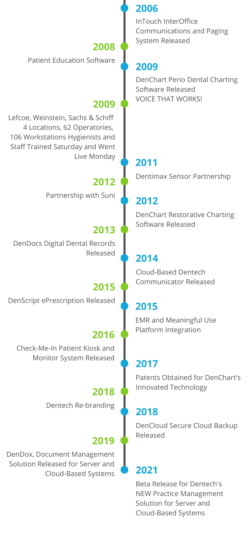 About Dentech Timeline 2006-2021